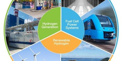 Hydrogen: The Fuel of the Future