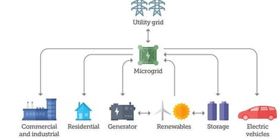 Lunch & Learn: Micro-grids