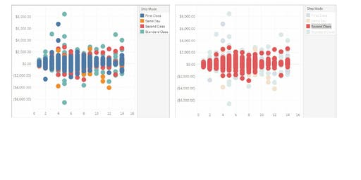 Designing Effective Dashboards in Tableau