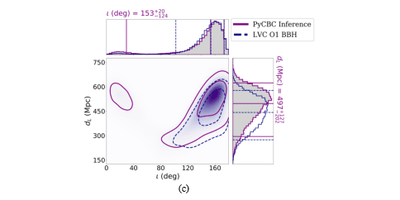 Gravitational-wave Bayesian inference workshop (PyCBC inference)