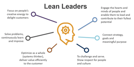 Lean Leadership tickets
