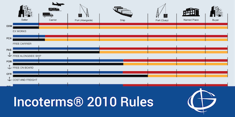 Incoterms® 2010 Rules Seminar in Orlando tickets