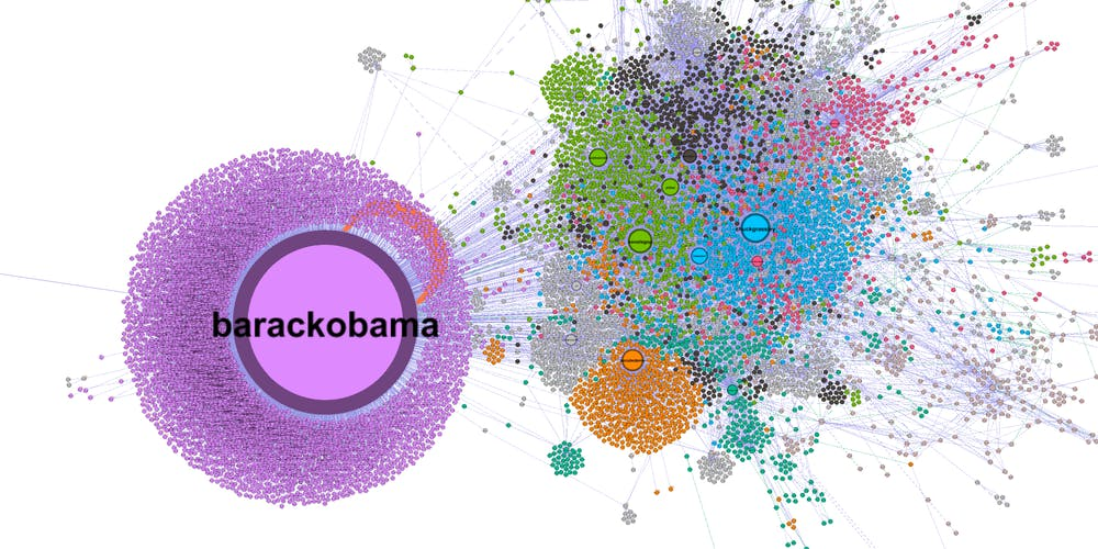 Social Media & Digital Humanities: Social Network Analysis Using NodeXL Tickets, Fri, Aug 16, 2019 at 10:30 AM | Eventbrite