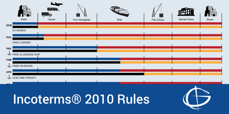 Incoterms® 2010 Rules Seminar in Indianapolis tickets