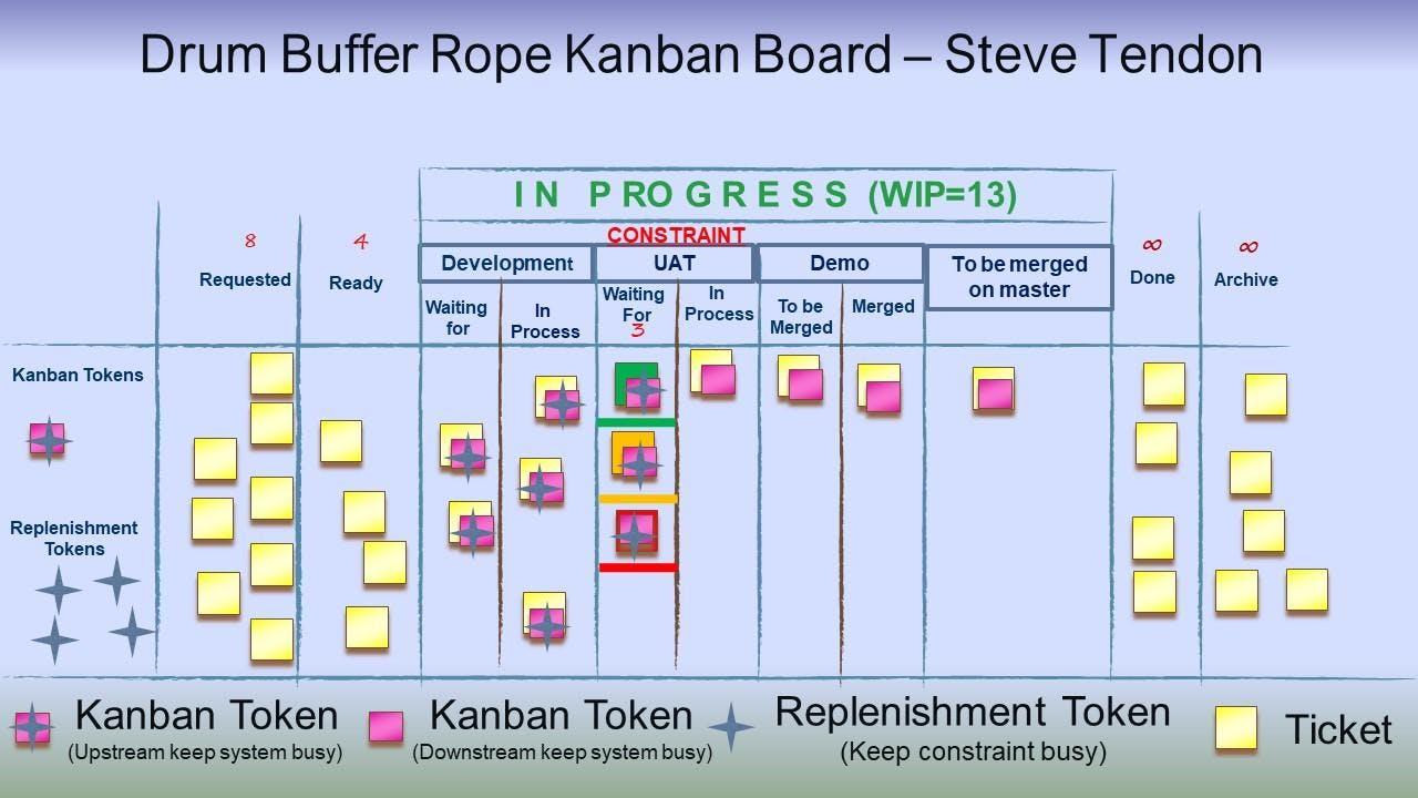 KC - Kanban Cadences (Throughput Kanban) - Ottawa (Certified Tameflow Kanban Training)