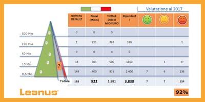 Sistemi di Allerta: Codice della Crisi e AQR. L'impatto su Imprenditori, Banche e Professionisti