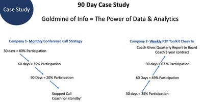 Coach's Case Study: Building Growth thru Existing Clients w Culture/ Metrics Tools