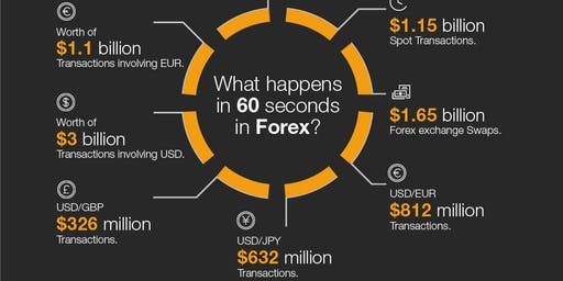 Learn To Trade Forex FREE EVENT