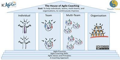 Certified Agile Coach & Facilitator (Brussels, October 2019)