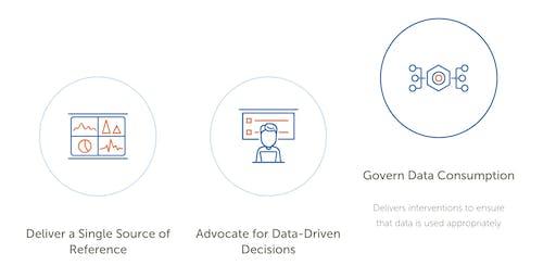 Data Governance in Alation