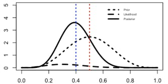 Regression and Modeling in R