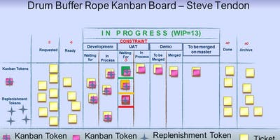 KC - Kanban Cadences (Throughput Kanban) - Las Vegas (Certified Tameflow Kanban Training)