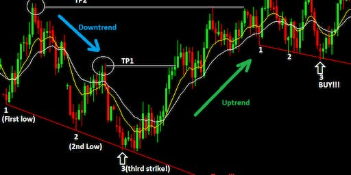 Forex For Beginners FREE EVENT