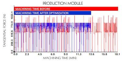 Production Module Workshop