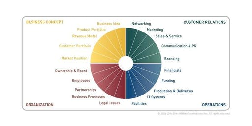 GrowthWheel® Certification: Be The Best Business Advisor You Can Be !