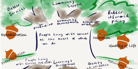 South London Cancer Alliance Community of Practice for Rehabilitation and Personalised Care tickets