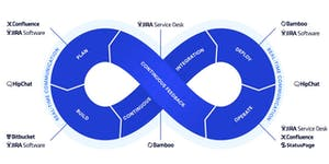 Continuous integration and delivery with Atlassian tool...