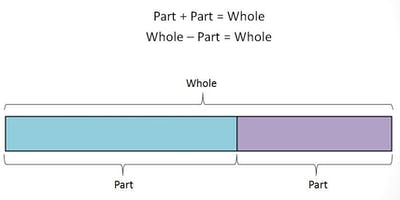 Whole School Approaches to the Bar Model (cohort 3)