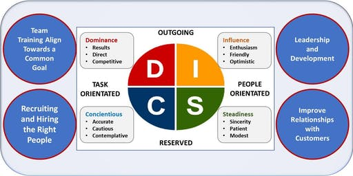 What is Your Management & Behavioural Style?