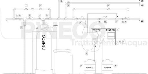Il trattamento dell'acqua negli impianti termosanitari.