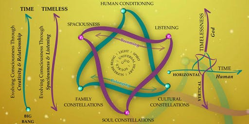 Monthly Inner Constellations Saturday Workshops