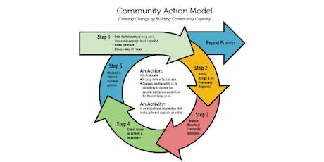 Introduction to the Community Action Model tickets