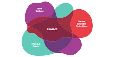 Integrated Project Delivery (IPD) - Info sharing / Workshop