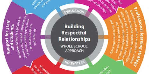 Resilience, Rights and Respectful Relationships – Primary schools