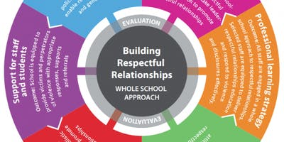 Respectful Relationships: Delivering Topics 7 & 8 of the 4Rs for Secondary Schools
