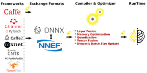 IEEE SPS - MIVisionX Inference Tutorial