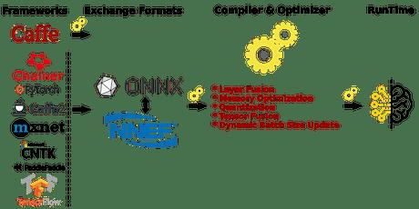 Chainer Vs Tensorflow