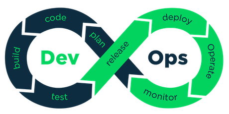 Démystification du DevOps  billets