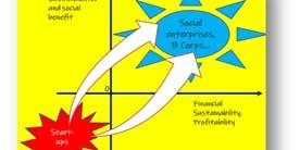 BU Social Entrepreneurs Forum
