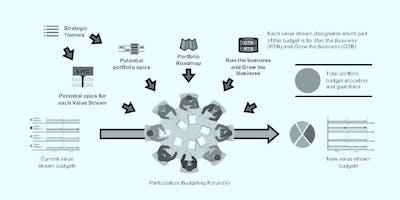 Lean-Agile Portfolio Management: Play The Money Game.