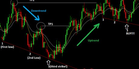 Learn To Trade Forex FREE EVENT tickets