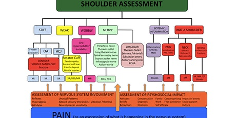 The Shoulder Masterclass tickets