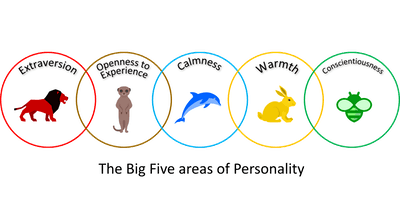 eras ltd - Individual Development Report - What Type of Animal are you?