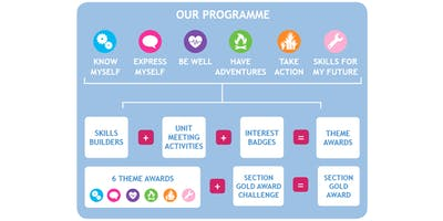 New Programme Training - Levens