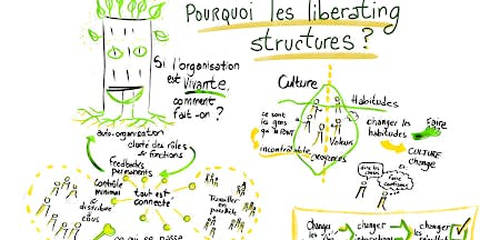 "ACube vous invite à son atelier ""Liberating Structures"""