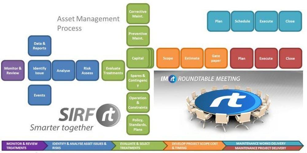 Asset Management Roundtable Registration, Wed 25/09/2019 at
