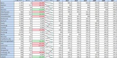 Excel Schulung Bremen für Datenanalyse, Berechnungen, Visualisierung Tickets