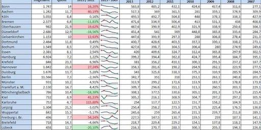 Excel Schulung Bremen für Datenanalyse, Berechnungen, Visualisierung