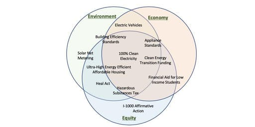 Equity-Environment-Economy Legislative Victories Lunch & Learn