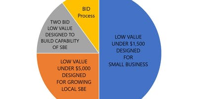 Local SBE Monday's Access to REAL Procurement Process
