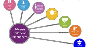 Adverse Childhood Experiences (ACES) Training