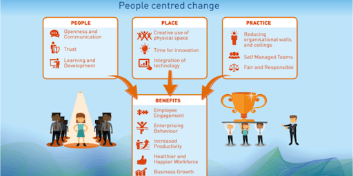 Workplace Innovation workshop – People-centred change for organisational success