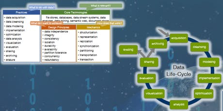 Digital Data Cycle for Humanities and Social Sciences - an IoC workshop tickets
