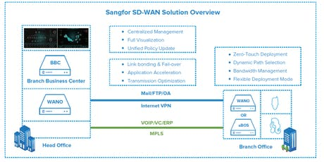 Webinar Sangfor WANO - WanOptimization in SDWAN Network tickets