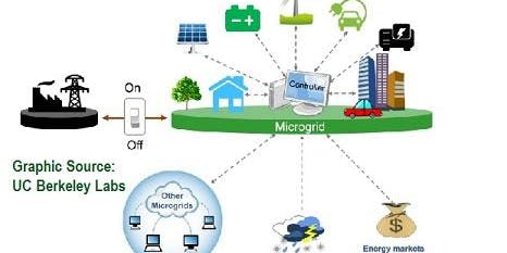 Microgrids: Basic Applications, Technologies, Value Economics - July 18 &19