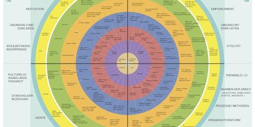 Eine Landkarte für evolutionäre Unternehmensentwicklung